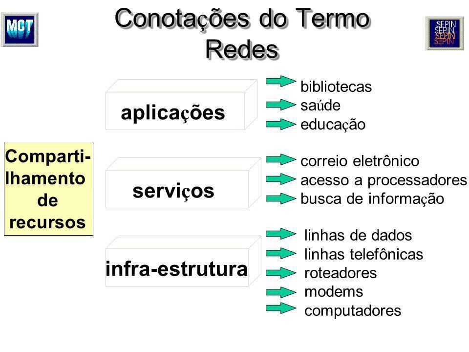 Conotações do Termo Redes