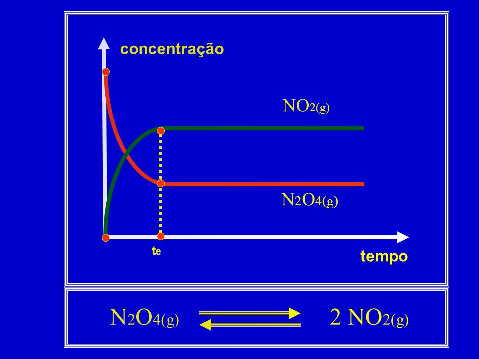 concentração NO2(g) N2O4(g) te tempo N2O4(g) 2 NO2(g)