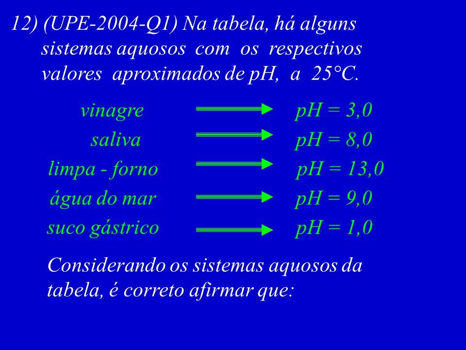 12) (UPE-2004-Q1) Na tabela, há alguns
