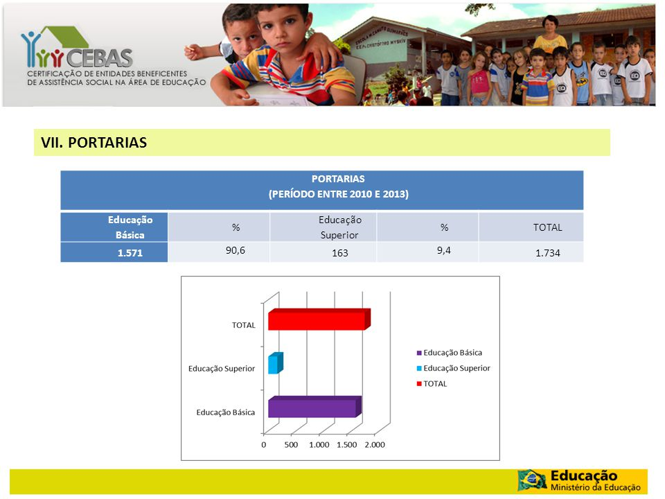 VII. PORTARIAS PORTARIAS (PERÍODO ENTRE 2010 E 2013) Educação Básica %