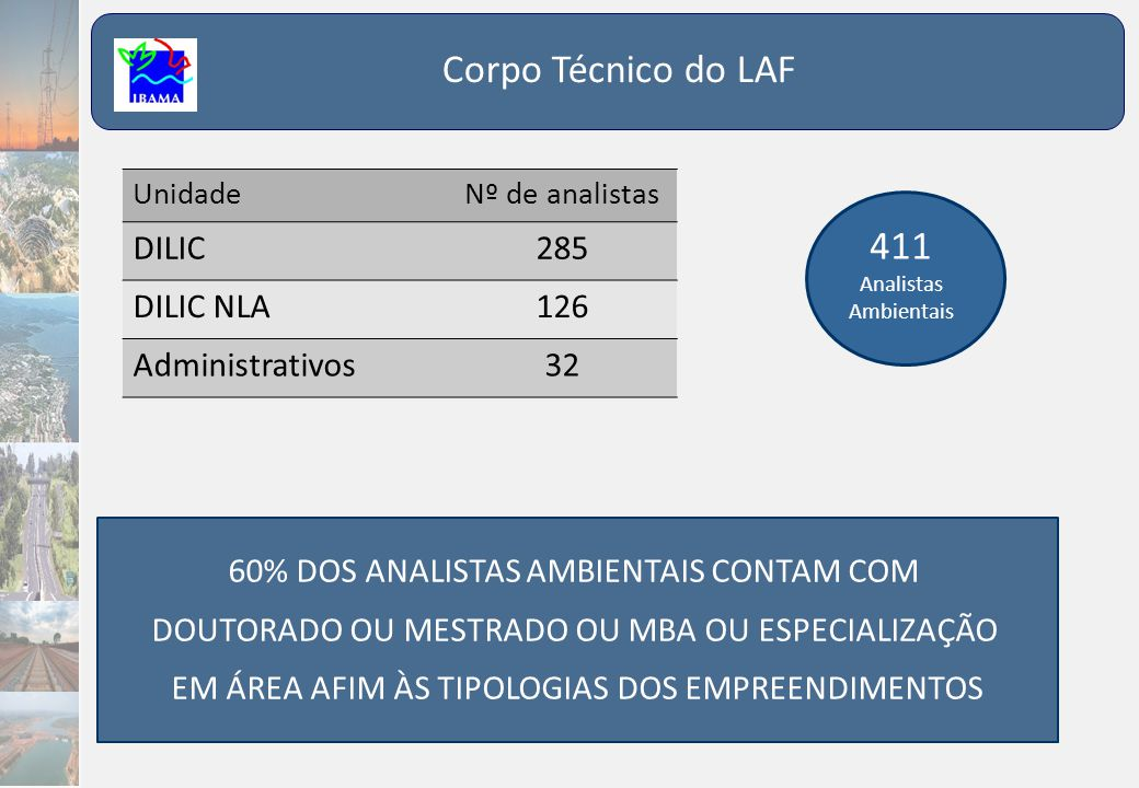 Corpo Técnico do LAF 411 DILIC 285 DILIC NLA 126 Administrativos 32