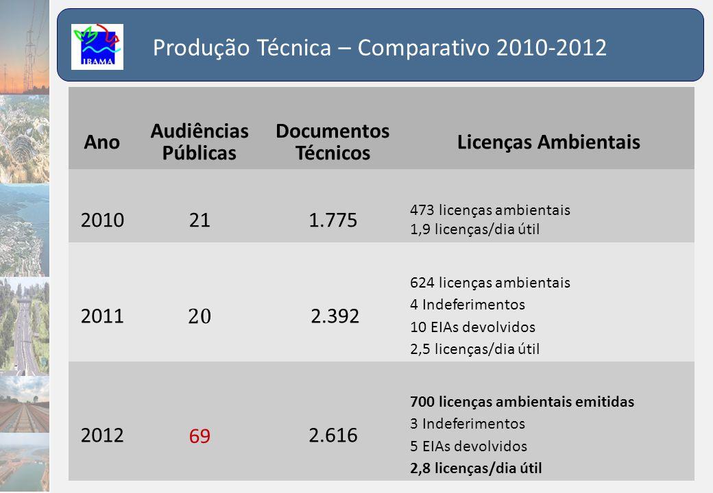 Produção Técnica – Comparativo 2010-2012