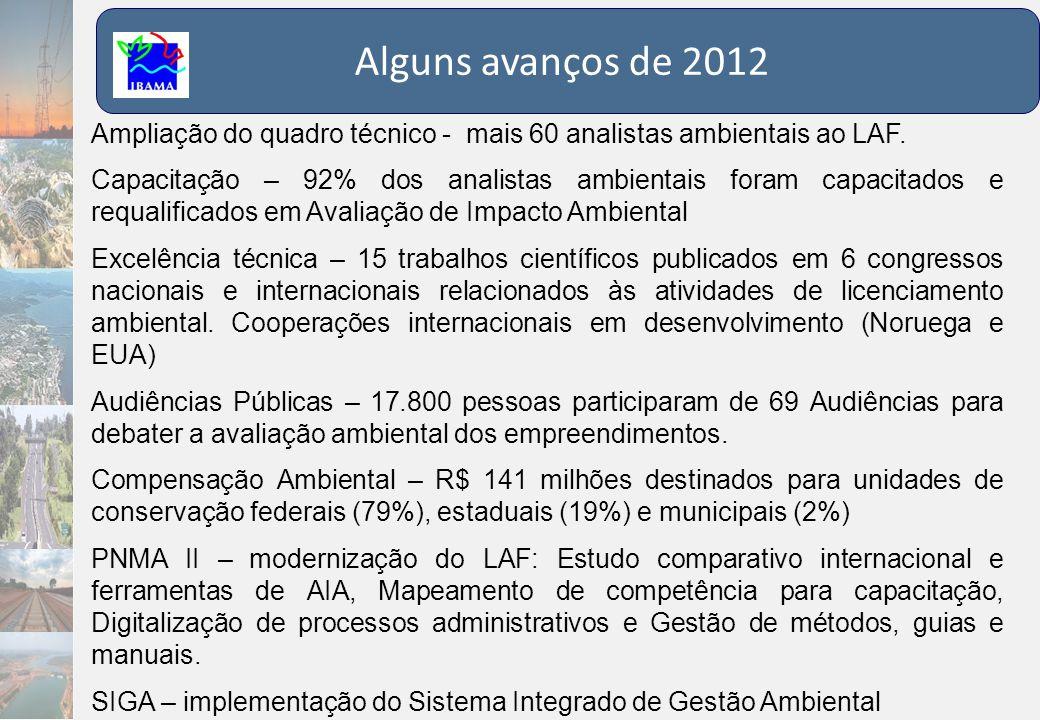 Alguns avanços de 2012 Ampliação do quadro técnico - mais 60 analistas ambientais ao LAF.