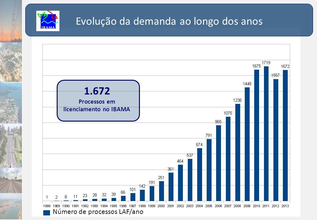 Processos em licenciamento no IBAMA