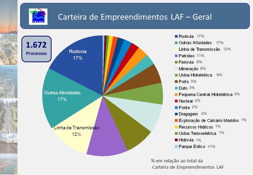 Carteira de Empreendimentos LAF – Geral