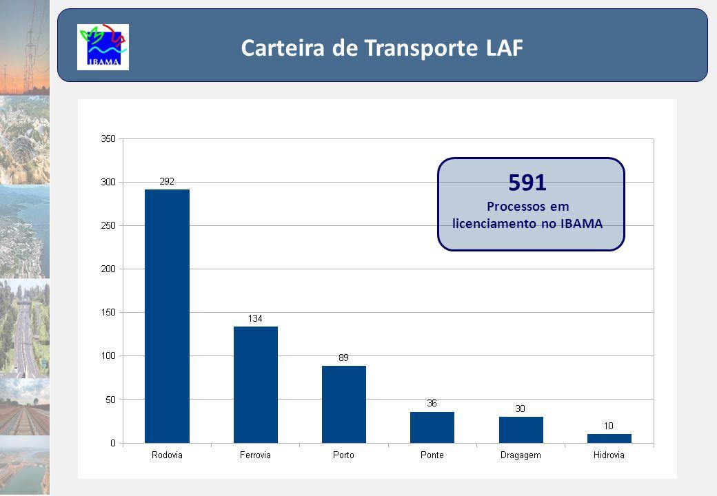 Carteira de Transporte LAF