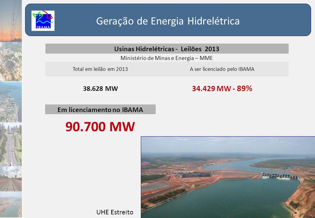 Usinas Hidrelétricas - Leilões 2013 Em licenciamento no IBAMA
