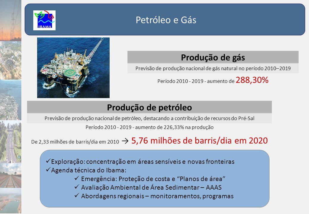 Petróleo e Gás Produção de gás Produção de petróleo