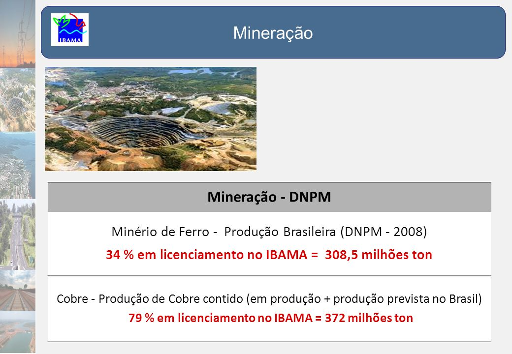 34 % em licenciamento no IBAMA = 308,5 milhões ton