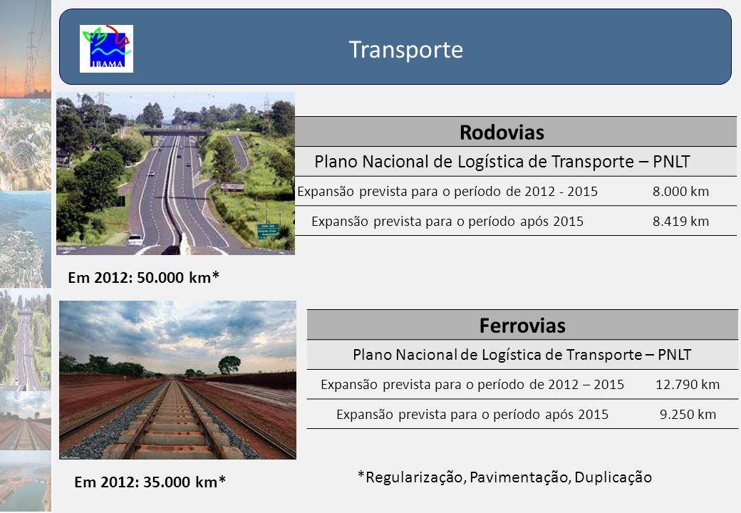 Transporte Rodovias Ferrovias