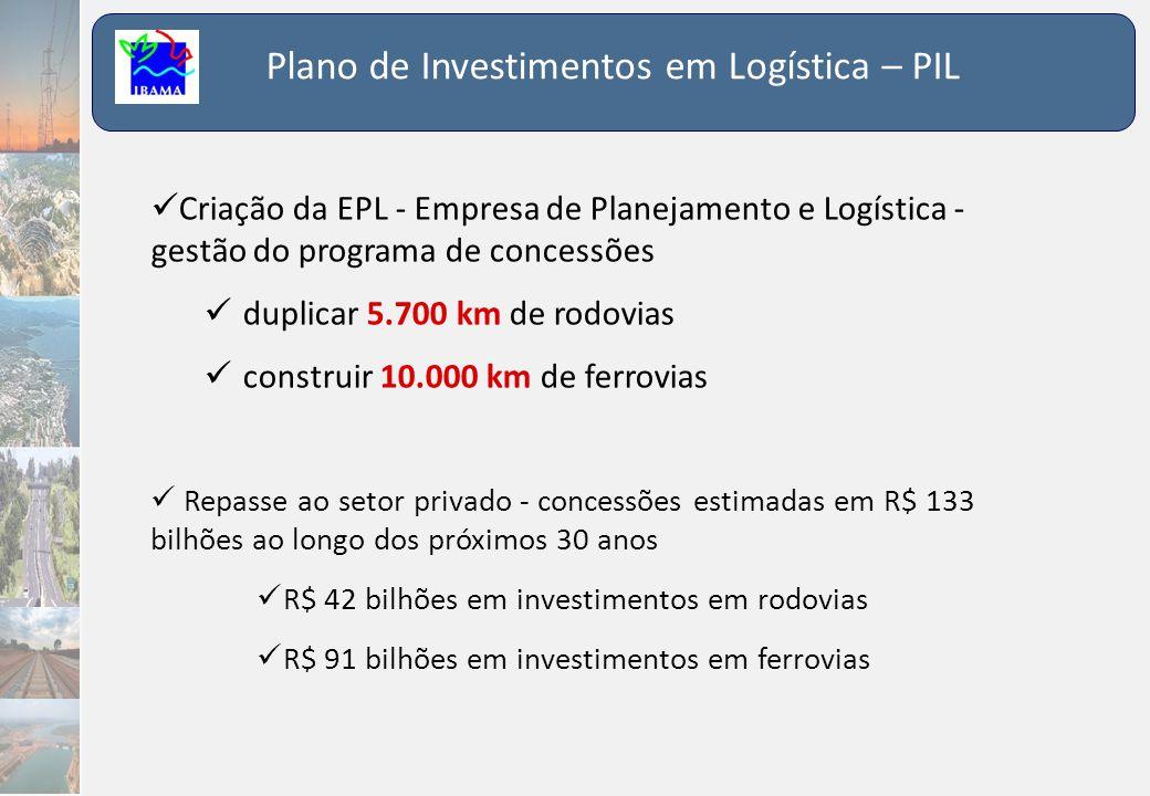 Plano de Investimentos em Logística – PIL