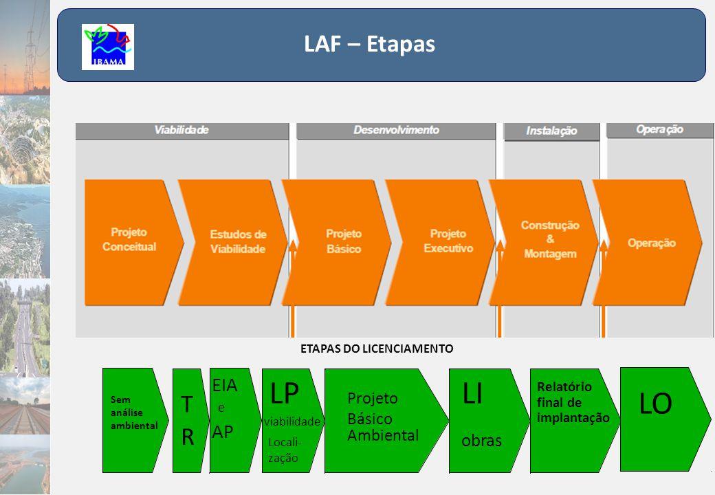LP LI LO LAF – Etapas T R EIA AP obras Projeto Básico Ambiental