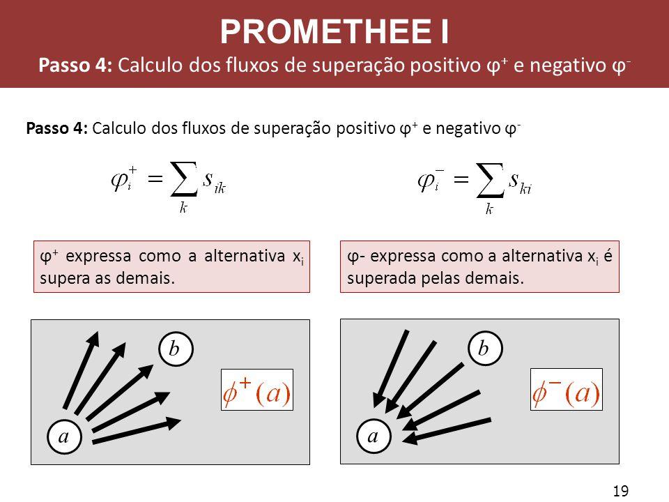 Passo 4: Calculo dos fluxos de superação positivo ϕ+ e negativo ϕ-