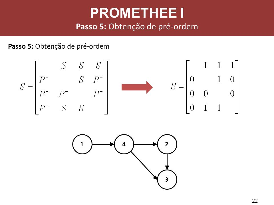 Passo 5: Obtenção de pré-ordem
