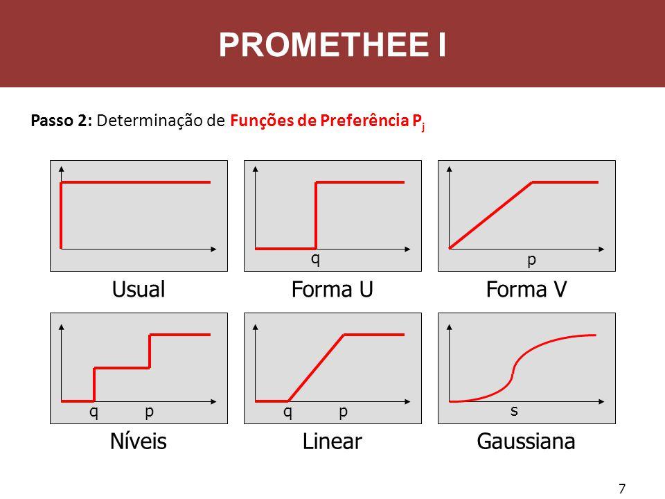 PROMETHEE I Usual Forma U Forma V Níveis Linear Gaussiana