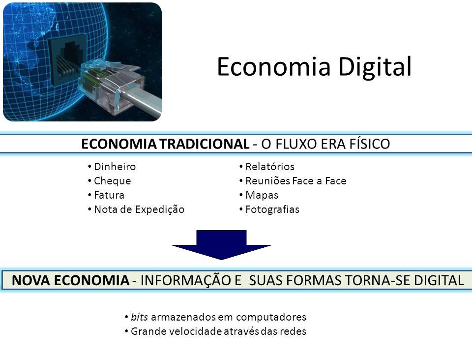 Economia Digital ECONOMIA TRADICIONAL - O FLUXO ERA FÍSICO