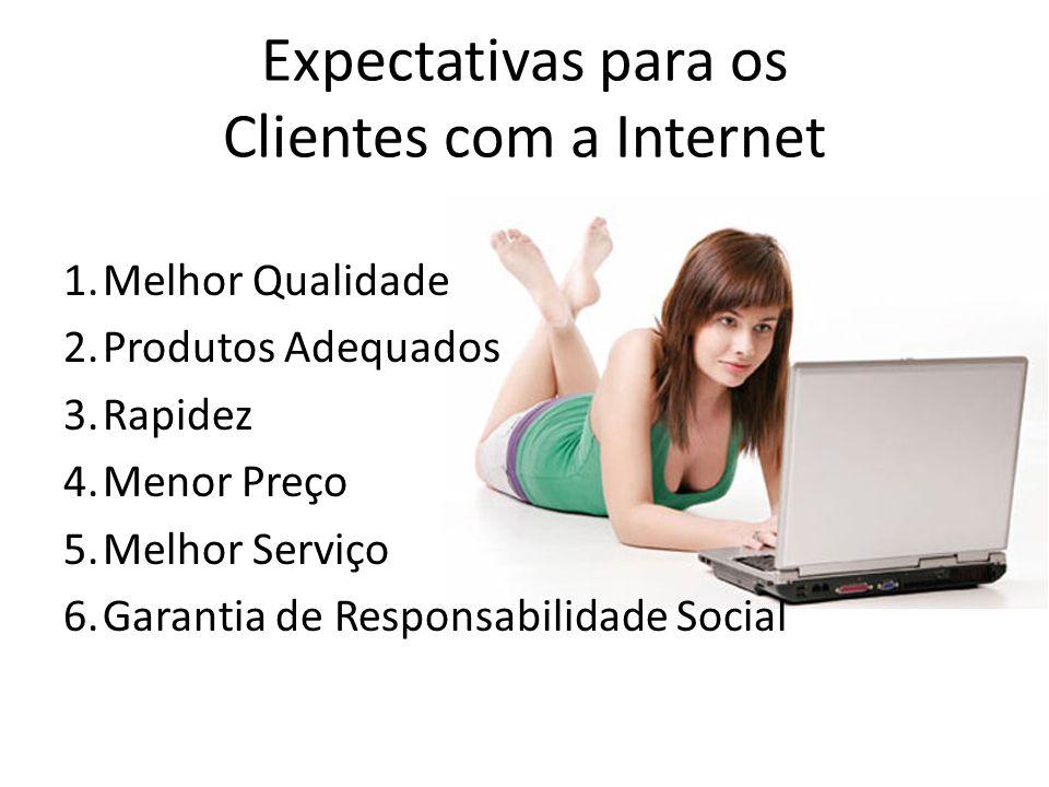 Expectativas para os Clientes com a Internet