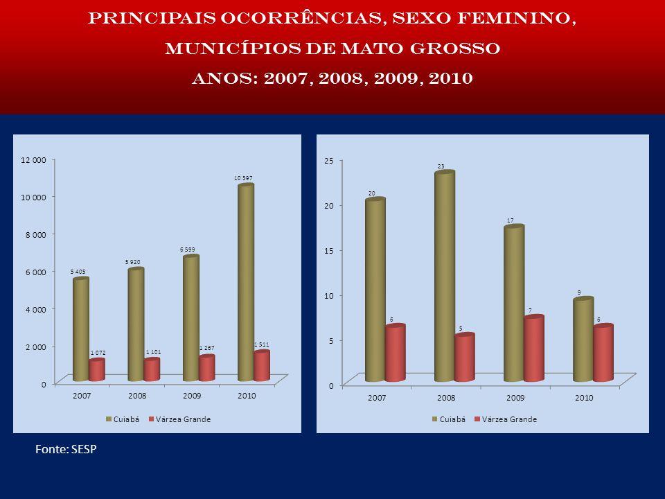 Principais ocorrências, sexo feminino, municípios de Mato Grosso anos: 2007, 2008, 2009, 2010