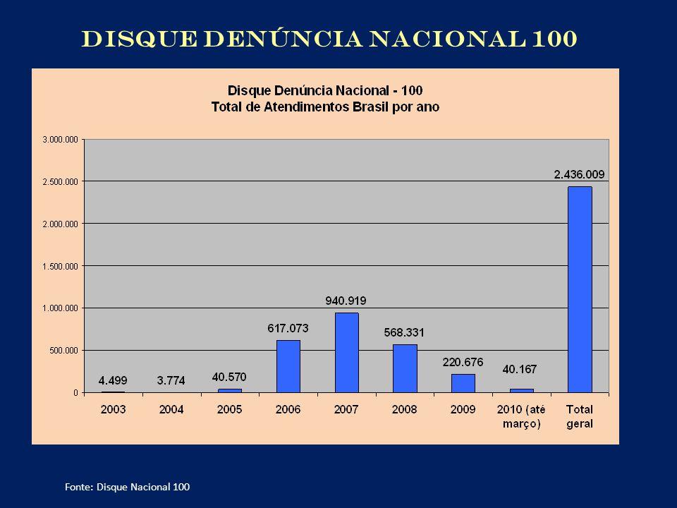 DISQUE DENÚNCIA NACIONAL 100
