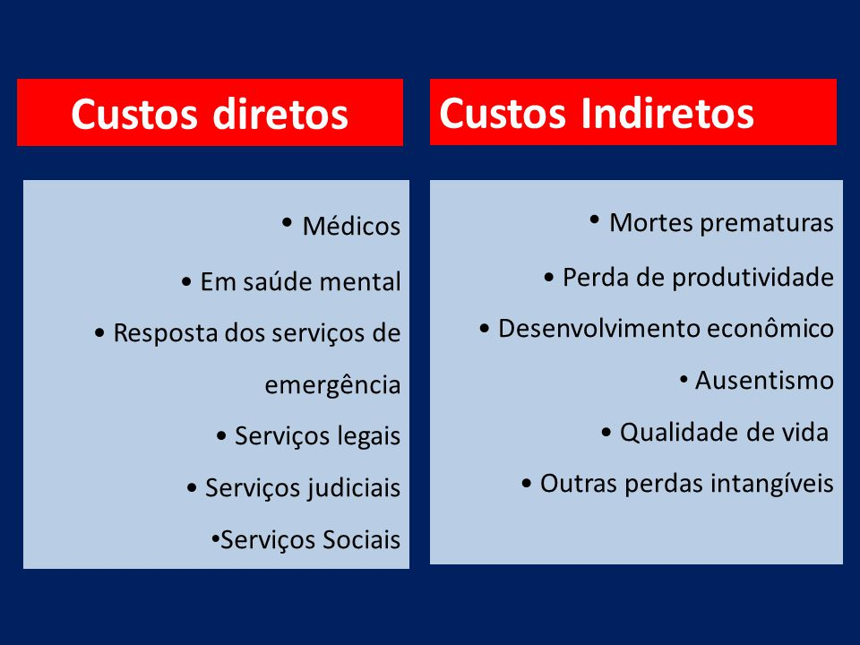 Custos diretos Custos Indiretos Médicos Mortes prematuras
