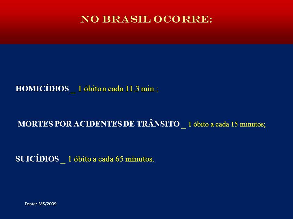 NO BRASIL OCORRE: NO BRASIL OCORRE: