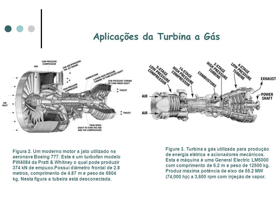 Aplicações da Turbina a Gás