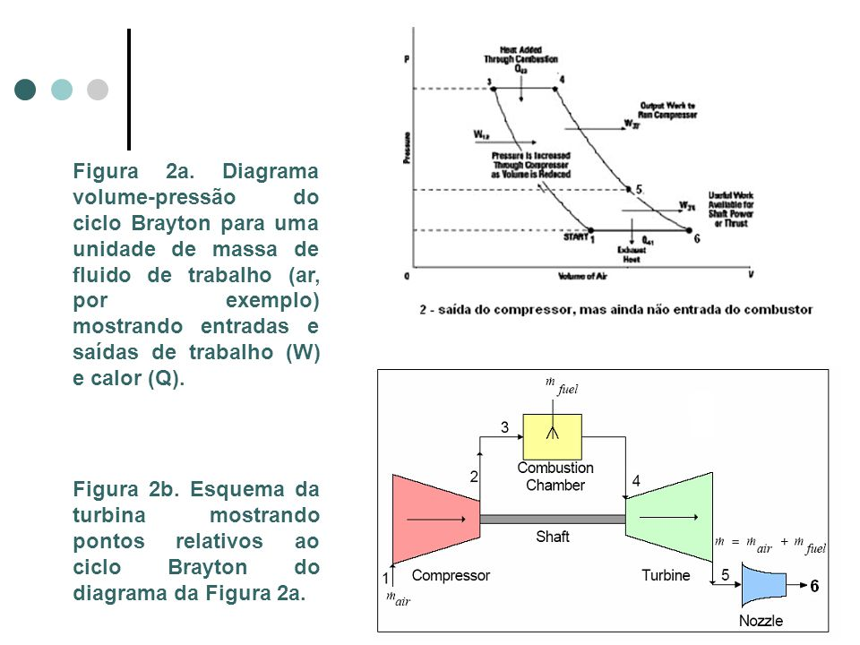 Figura 2a. Diagrama volume-pressão do ciclo Brayton para uma unidade de massa de fluido de trabalho (ar, por exemplo) mostrando entradas e saídas de trabalho (W) e calor (Q).