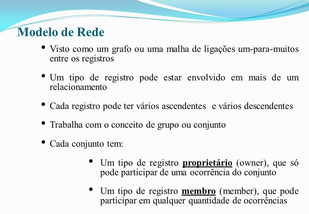 Modelo de Rede Visto como um grafo ou uma malha de ligações um-para-muitos entre os registros.