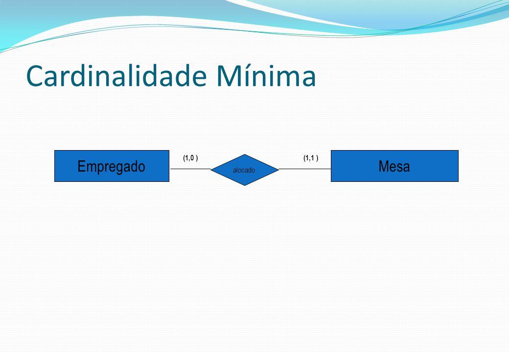 Cardinalidade Mínima Empregado (1,0 ) (1,1 ) Mesa alocado