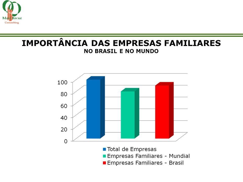 IMPORTÂNCIA DAS EMPRESAS FAMILIARES