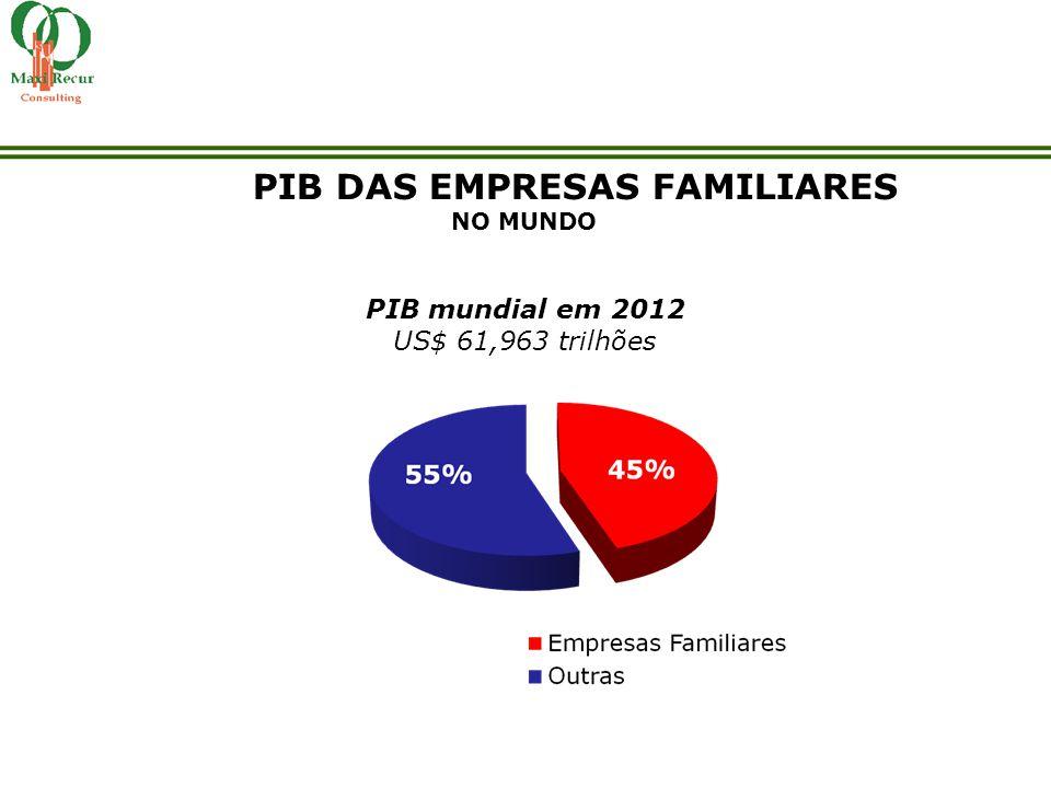 PIB DAS EMPRESAS FAMILIARES