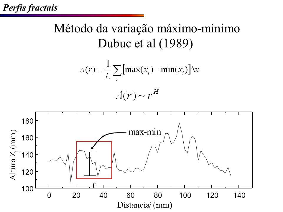 Método da variação máximo-mínimo