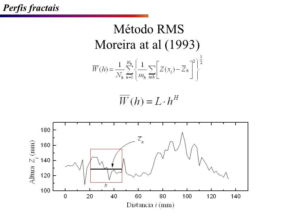 Perfis fractais Método RMS Moreira at al (1993)