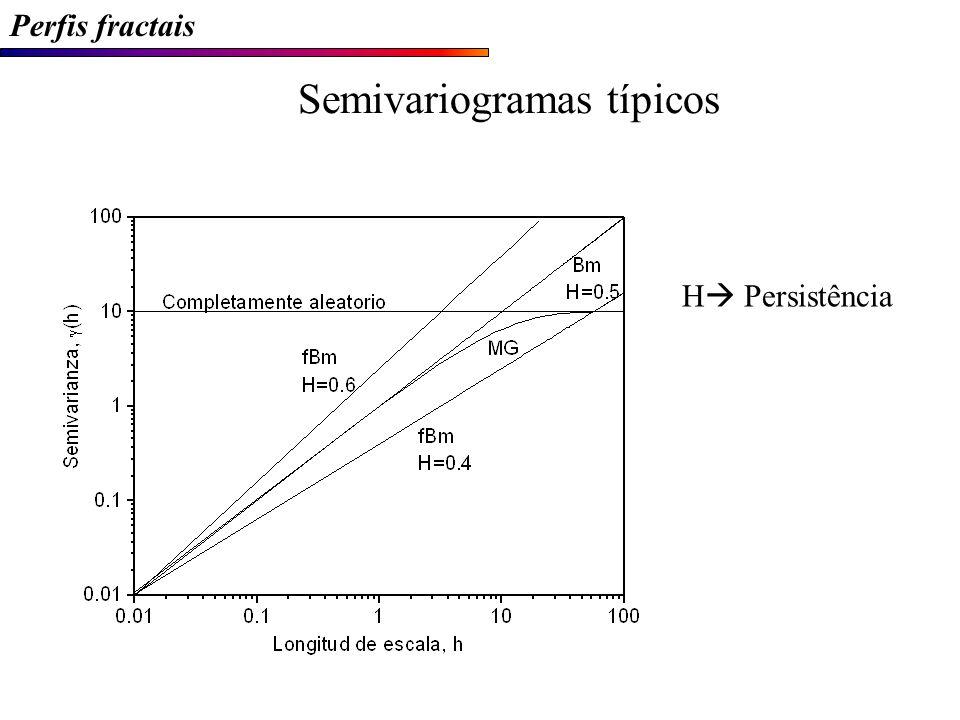 Semivariogramas típicos