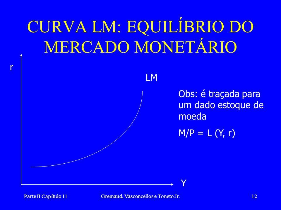 CURVA LM: EQUILÍBRIO DO MERCADO MONETÁRIO