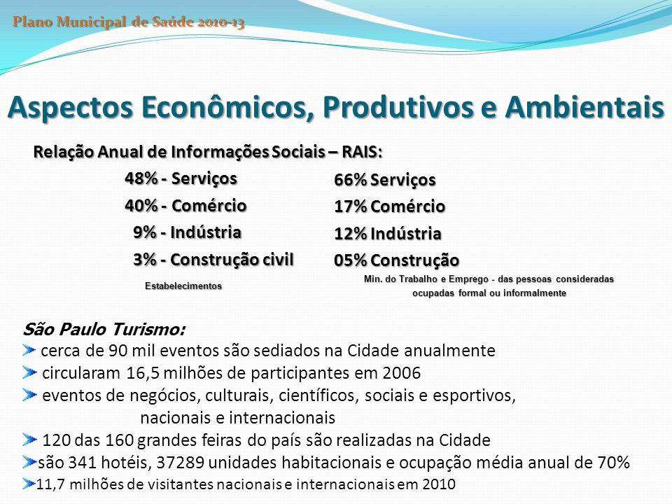 Aspectos Econômicos, Produtivos e Ambientais