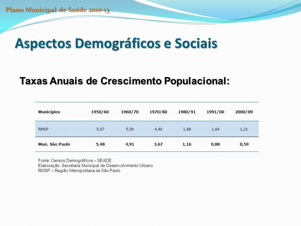 Aspectos Demográficos e Sociais