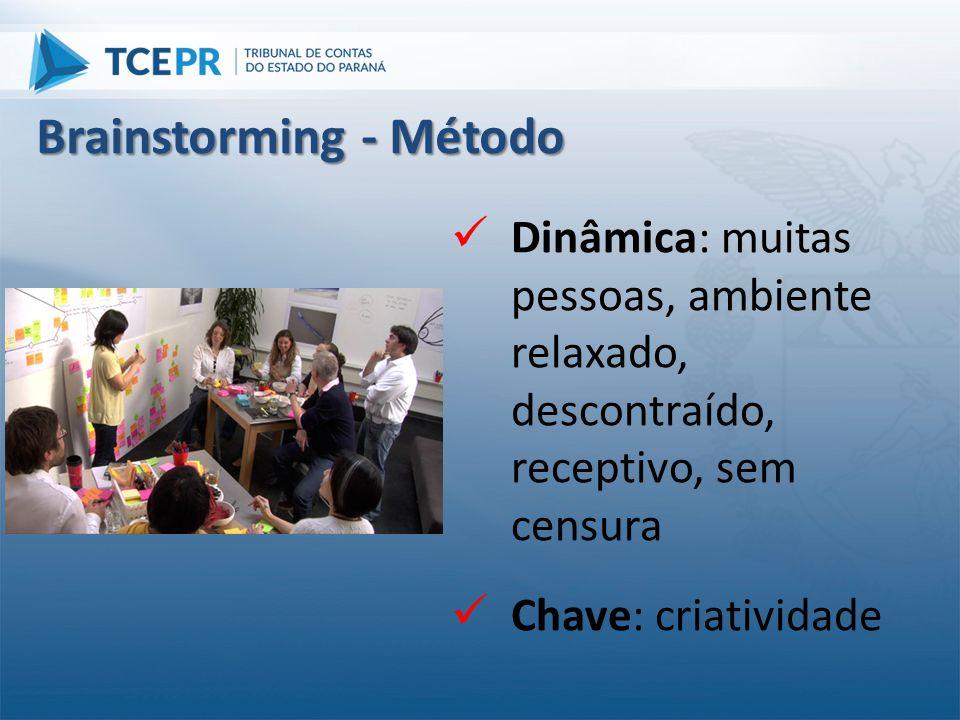 Brainstorming - Método