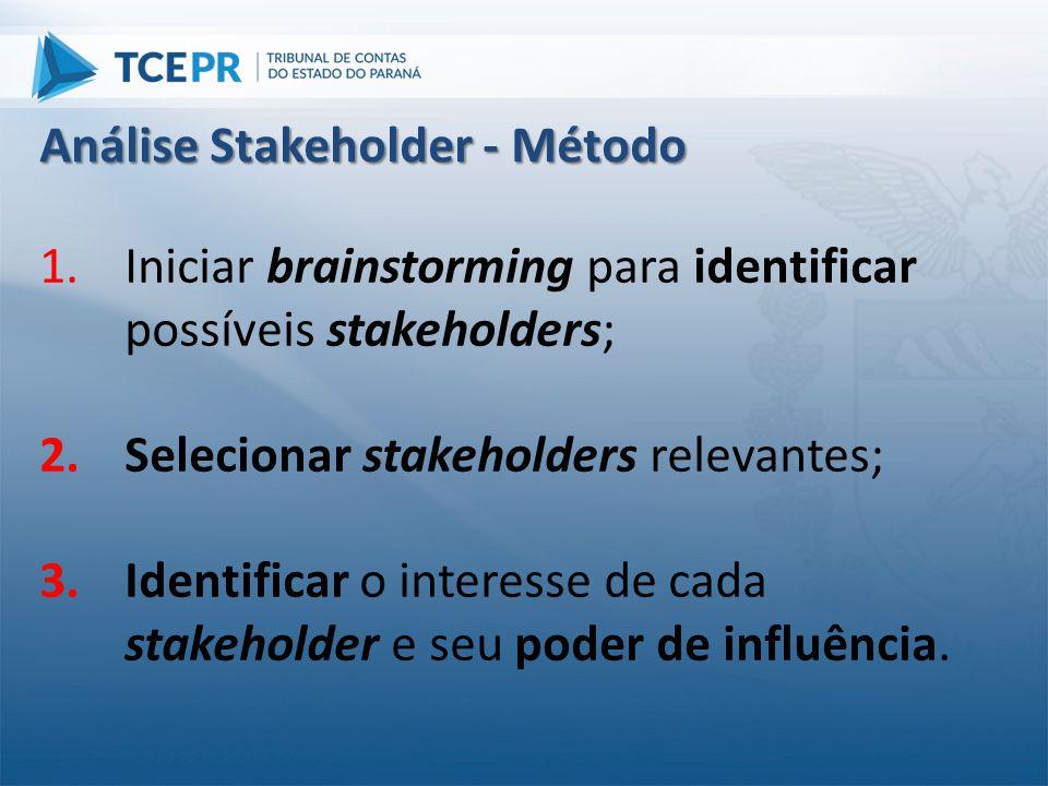 Análise Stakeholder - Método