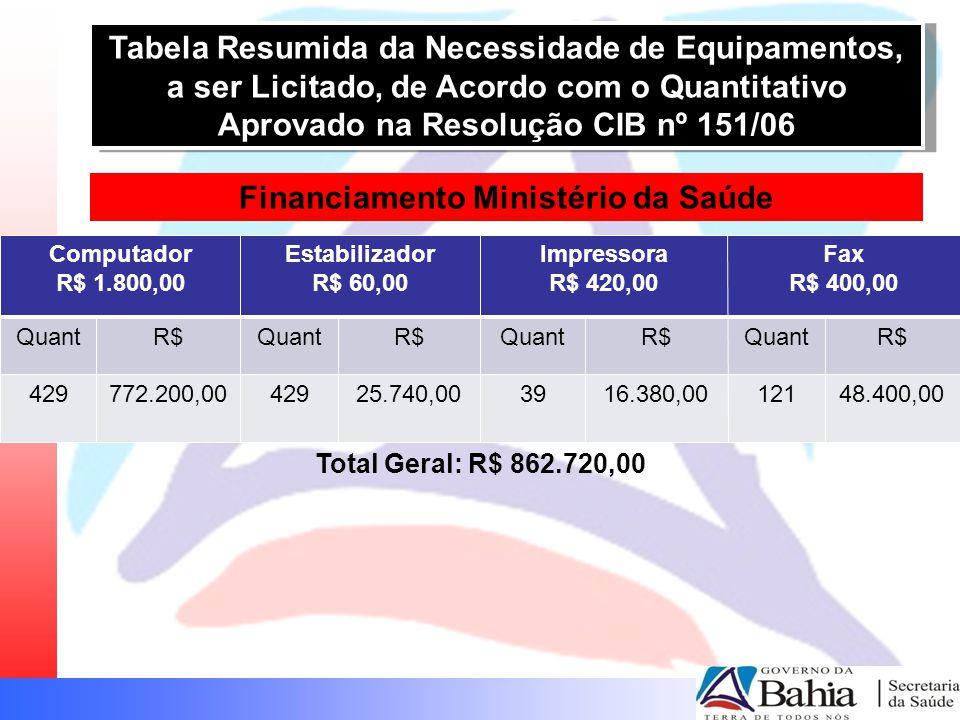 Financiamento Ministério da Saúde