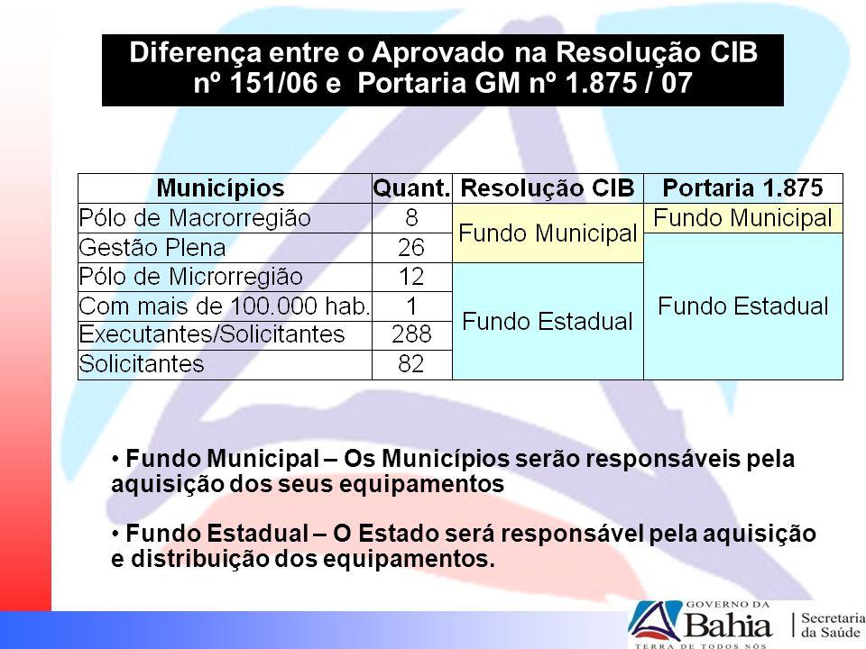 Diferença entre o Aprovado na Resolução CIB nº 151/06 e Portaria GM nº 1.875 / 07
