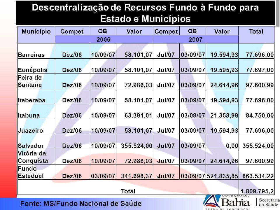 Descentralização de Recursos Fundo à Fundo para Estado e Municípios