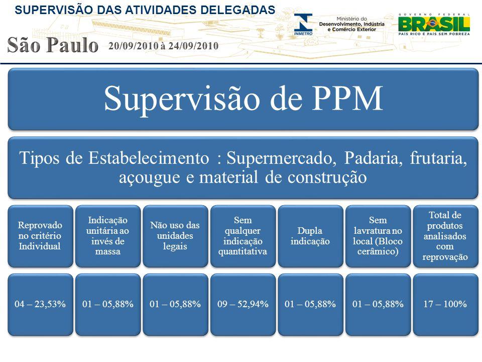 São Paulo 20/09/2010 à 24/09/2010. Supervisão de PPM. Tipos de Estabelecimento : Supermercado, Padaria, frutaria, açougue e material de construção.