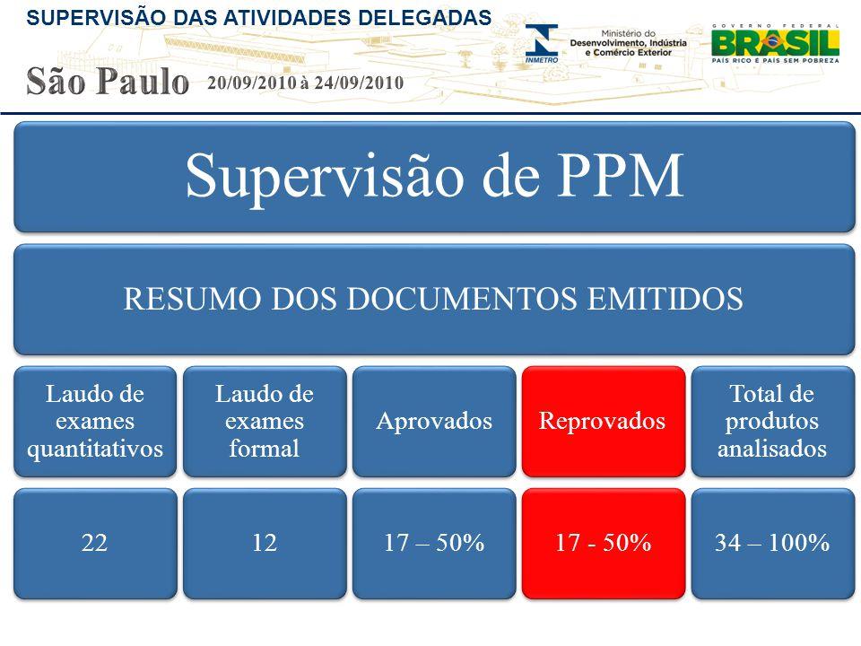São Paulo RESUMO DOS DOCUMENTOS EMITIDOS 20/09/2010 à 24/09/2010