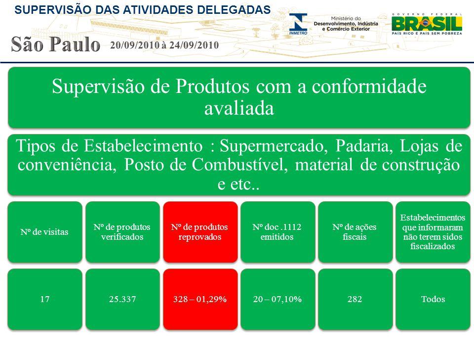 São Paulo 20/09/2010 à 24/09/2010. Supervisão de Produtos com a conformidade avaliada.