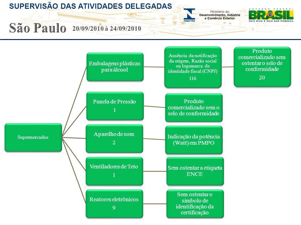 São Paulo 20/09/2010 à 24/09/2010 Embalagens plásticas para álcool