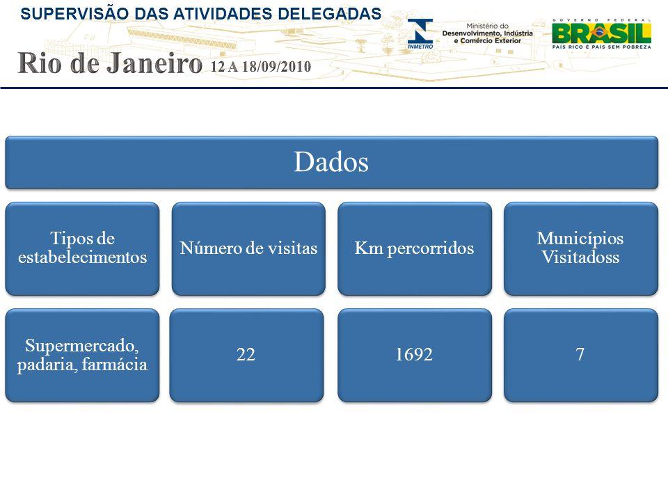 Rio de Janeiro 12 A 18/09/2010 Dados Tipos de estabelecimentos
