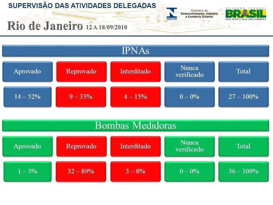Rio de Janeiro IPNAs Bombas Medidoras 12 A 18/09/2010 Aprovado