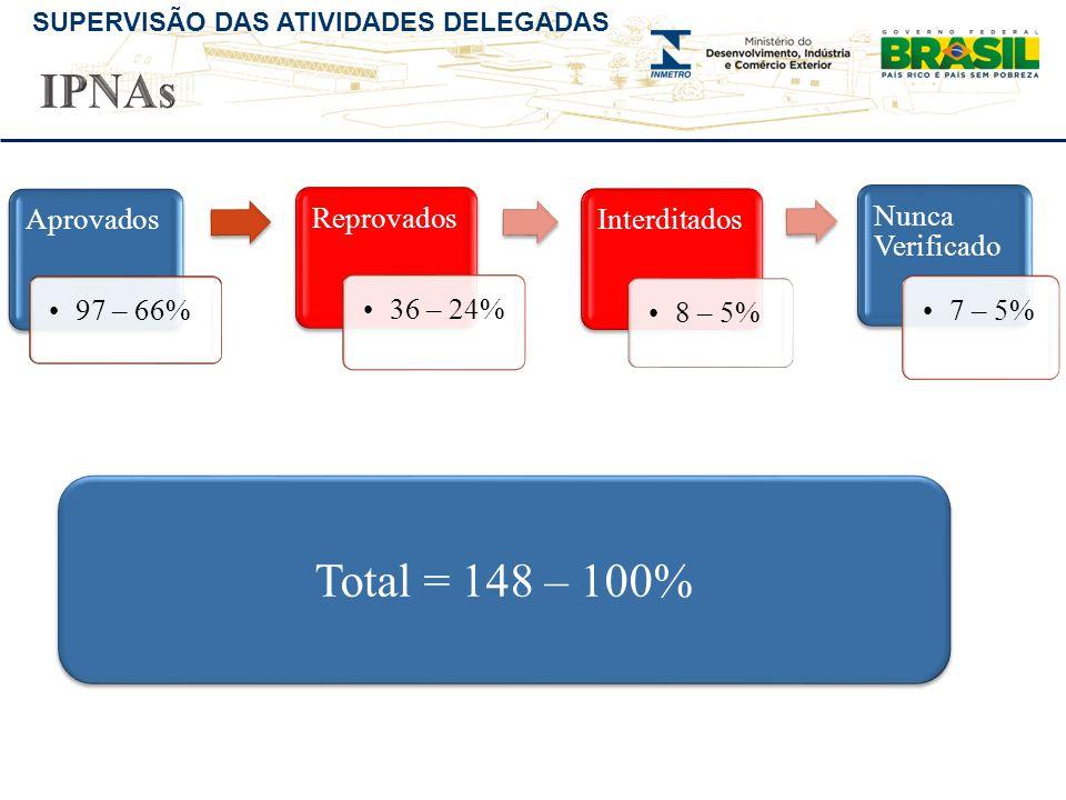 IPNAs Total = 148 – 100% Aprovados 97 – 66% Reprovados 36 – 24%