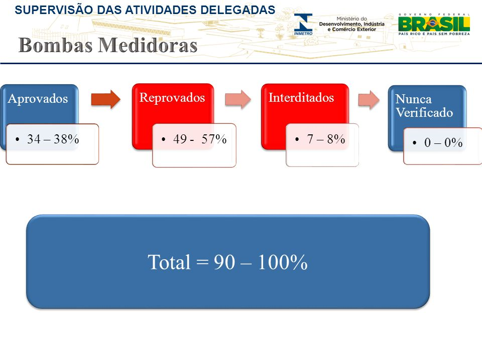 Bombas Medidoras Total = 90 – 100% Aprovados 34 – 38% Reprovados